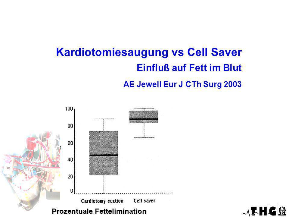 Kardiotomiesaugung vs Cell Saver Einfluß auf Fett im Blut AE Jewell Eur J CTh Surg 2003 Prozentuale Fettelimination Optimierte EKZ