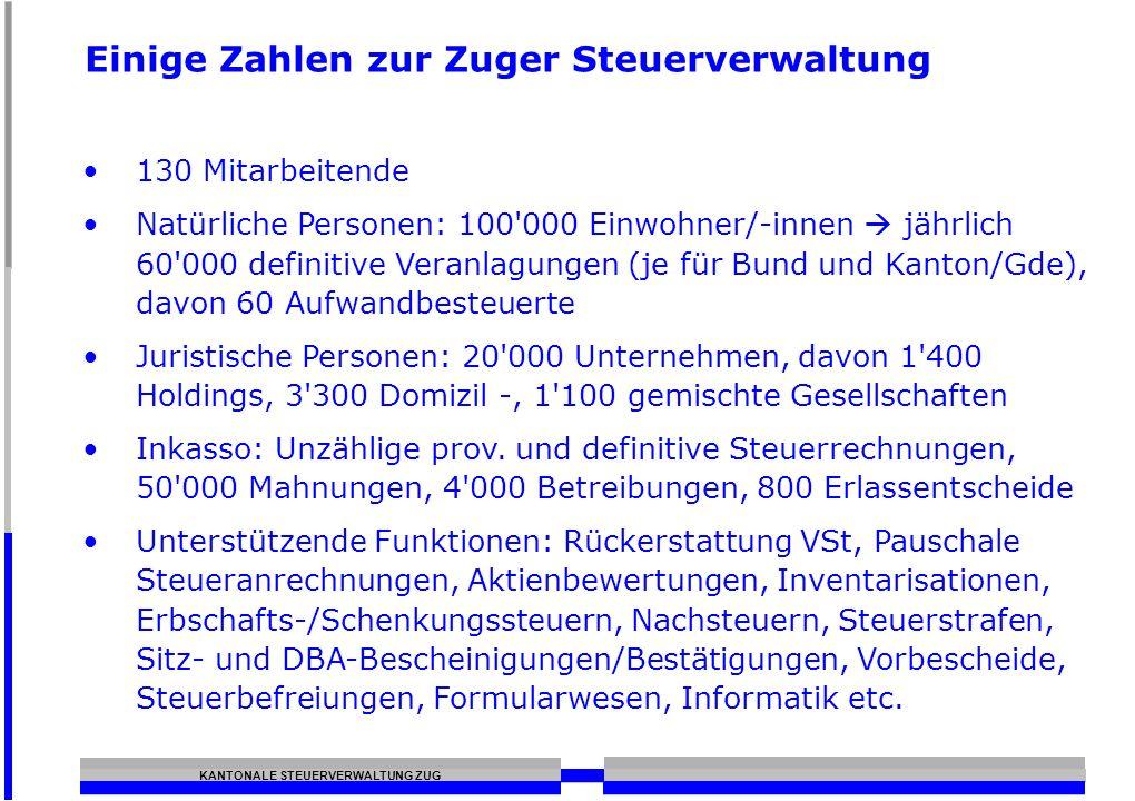 KANTONALE STEUERVERWALTUNG ZUG Einige Zahlen zur Zuger Steuerverwaltung 130 Mitarbeitende Natürliche Personen: 100'000 Einwohner/-innen jährlich 60'00