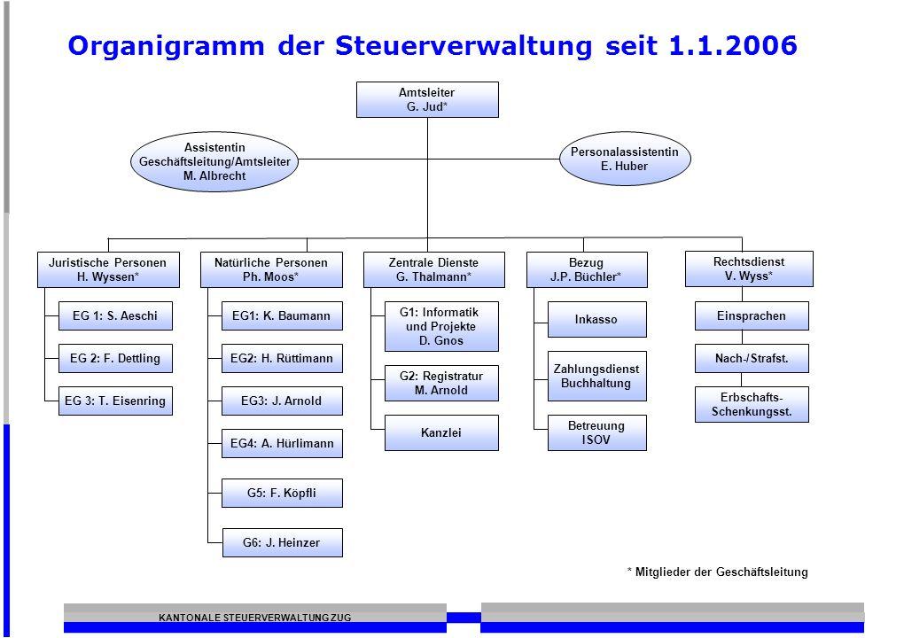 KANTONALE STEUERVERWALTUNG ZUG Organigramm der Steuerverwaltung seit 1.1.2006 * Mitglieder der Geschäftsleitung G6: J. Heinzer Einsprachen Nach-/Straf