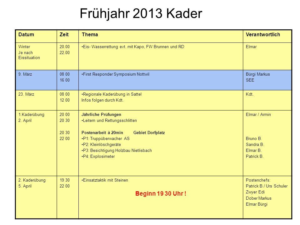 Frühjahr 2013 Kader DatumZeitThemaVerantwortlich Winter Je nach Eissituation 20.00 22.00 Eis- Wasserrettung evt. mit Kapo, FW Brunnen und RDElmar 9. M