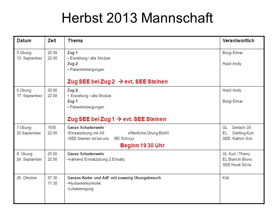 Herbst 2013 Mannschaft DatumZeitThemaVerantwortlich 5.Übung 13.