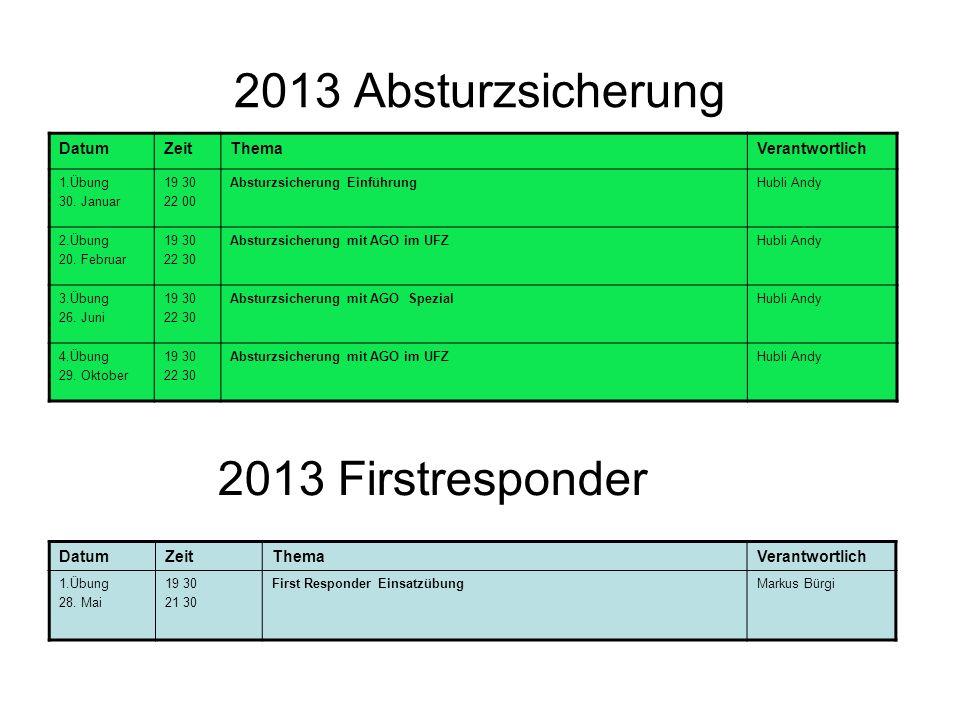 2013 Absturzsicherung DatumZeitThemaVerantwortlich 1.Übung 30.