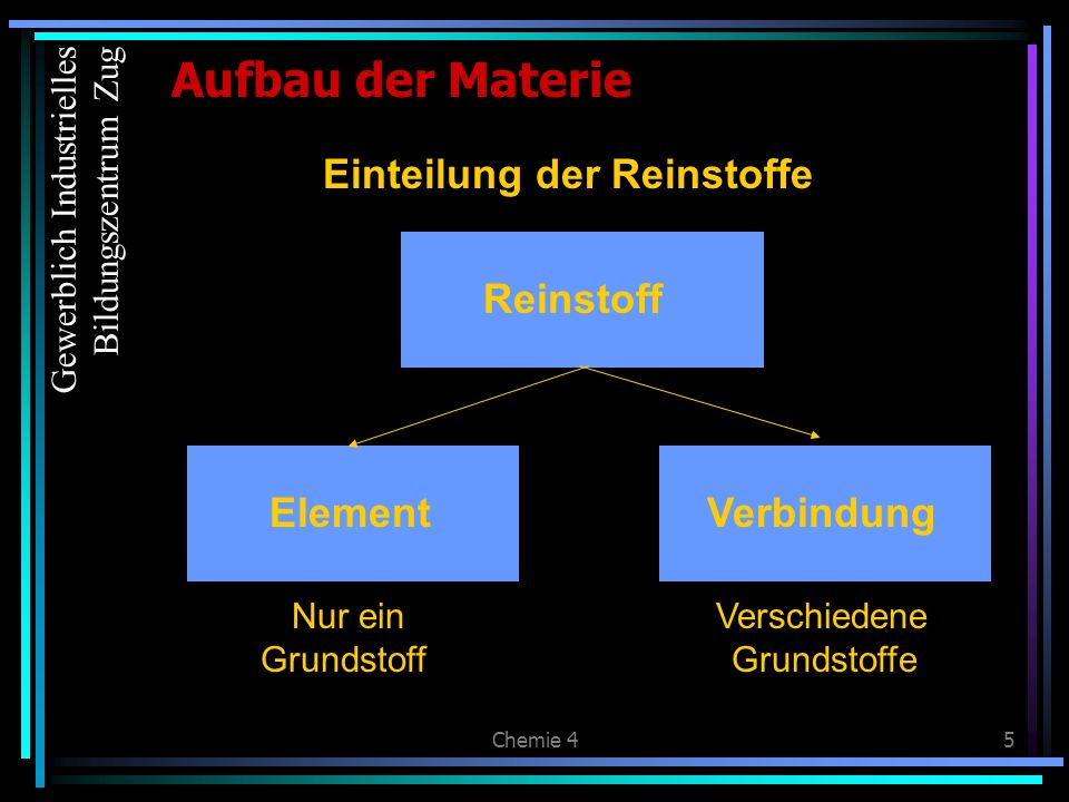 Chemie 45 Aufbau der Materie Einteilung der Reinstoffe Element Reinstoff Nur ein Grundstoff Verschiedene Grundstoffe Verbindung Gewerblich Industriell