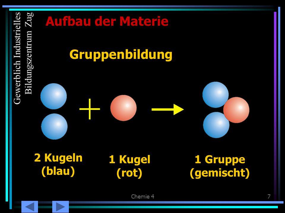 Chemie 418 Masse und Ladung der Elementarteilchen Aufbau der Materie Elektrische Ladung Masse (u) Protonen+1 Neutronenneutral1 Elektronen-1/1800 Gewerblich Industrielles Bildungszentrum Zug
