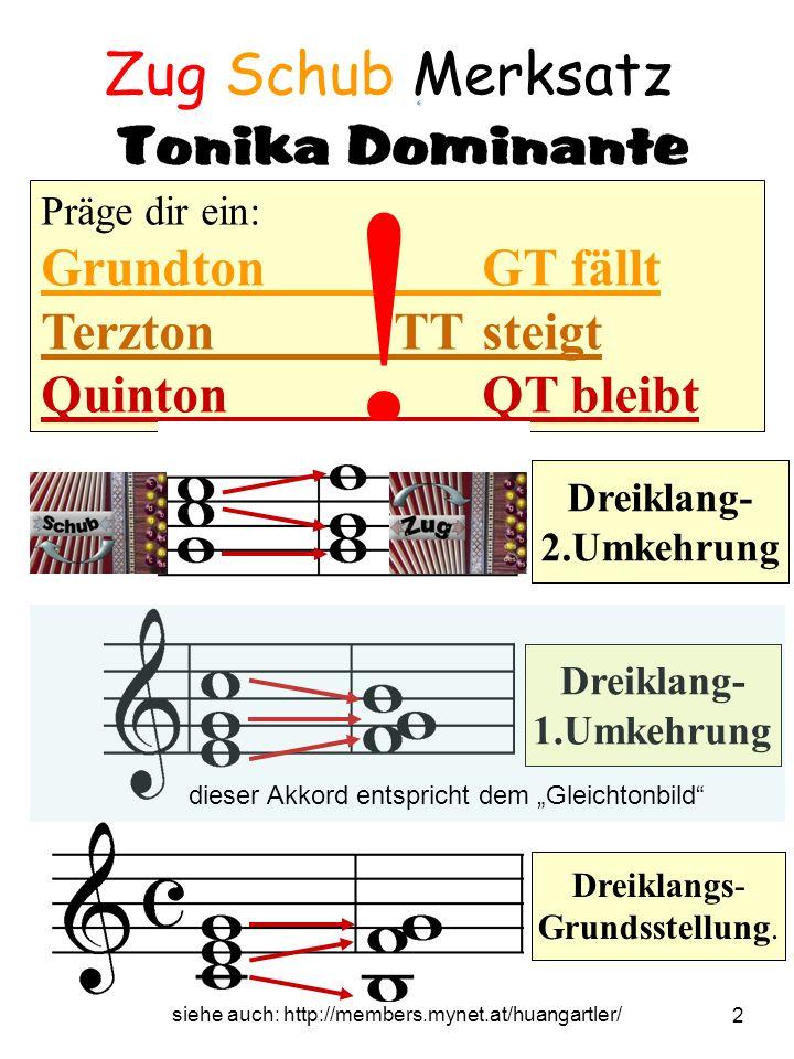 siehe auch: http://members.mynet.at/huangartler/ 3 Gleichtonspiel alle folgenden Stücke haben auf Schub und Zug das gleiche Griffbild man lernt dabei aber Grundsätzliches: –alle Stücke und du sollst selber erfinderisch werden und dich mit diesen 3 Knöpfen spielen –unabhängig automatisiert sich das Bass Spiel –die Stück haben alle die gleiche harmonische Bauweise (wenn du das hier durchschaut hast, wirst du merken, dass viele der folgenden Stücke, die du lernst und vom hören her schon kennst, den gleichen oder ähnlichen harmonischen Aufbau haben.