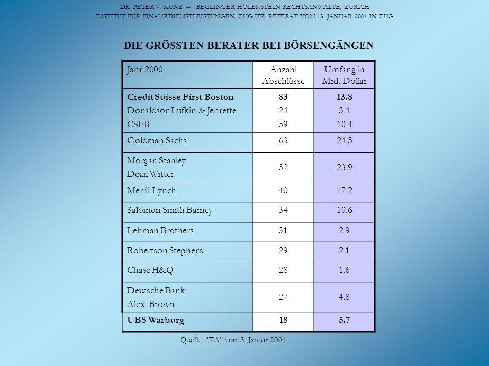 DIE GRÖSSTEN BERATER BEI BÖRSENGÄNGEN Jahr 2000Anzahl Abschlüsse Umfang in Mrd. Dollar Credit Suisse First Boston Donaldson Lufkin & Jenrette CSFB 83