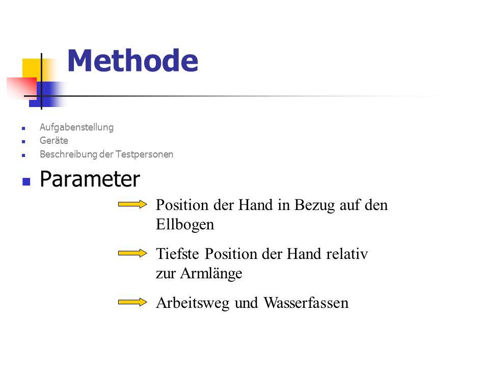 Methode Aufgabenstellung Geräte Beschreibung der Testpersonen Parameter Position der Hand in Bezug auf den Ellbogen Tiefste Position der Hand relativ
