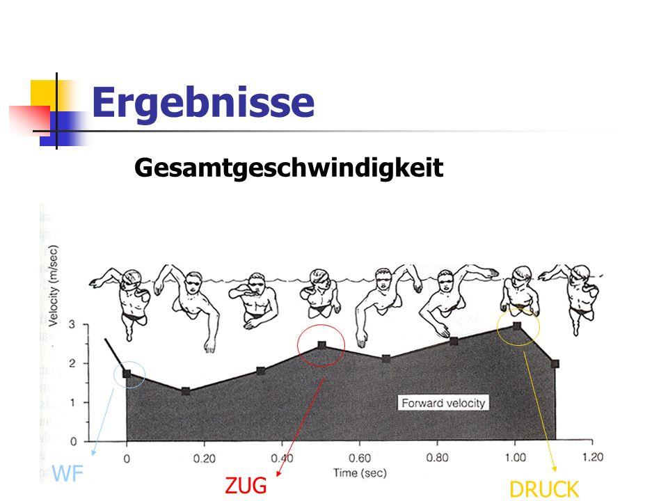Ergebnisse Gesamtgeschwindigkeit ZUG DRUCK WF