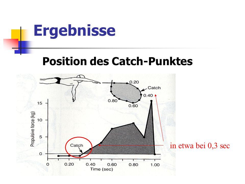 Ergebnisse Position des Catch-Punktes in etwa bei 0,3 sec