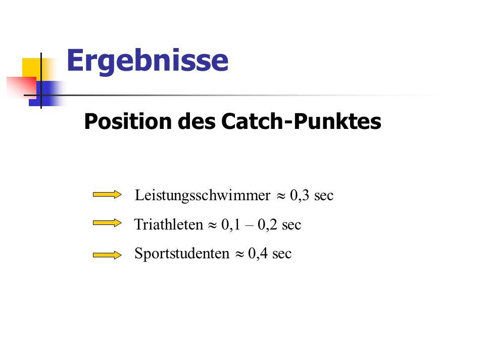 Ergebnisse Position des Catch-Punktes Leistungsschwimmer 0,3 sec Triathleten 0,1 – 0,2 sec Sportstudenten 0,4 sec