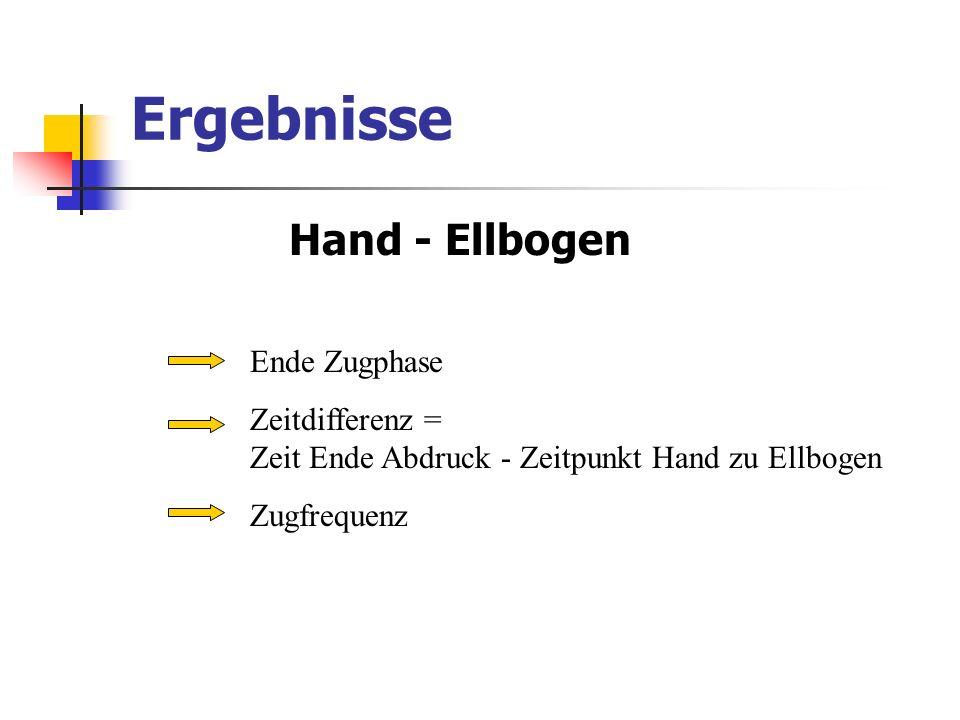 Ergebnisse Hand - Ellbogen Ende Zugphase Zeitdifferenz = Zeit Ende Abdruck - Zeitpunkt Hand zu Ellbogen Zugfrequenz