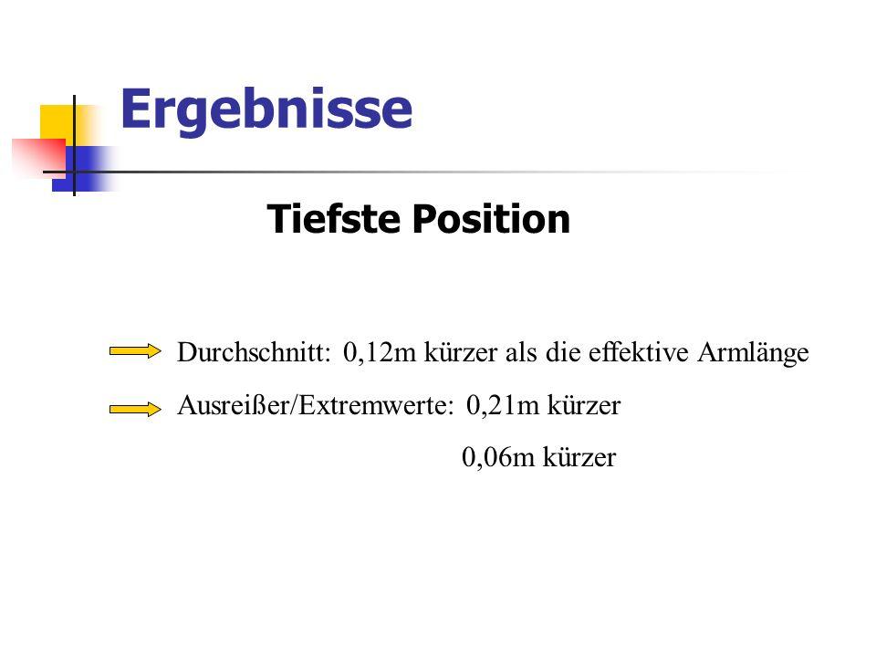 Ergebnisse Tiefste Position Durchschnitt: 0,12m kürzer als die effektive Armlänge Ausreißer/Extremwerte: 0,21m kürzer 0,06m kürzer