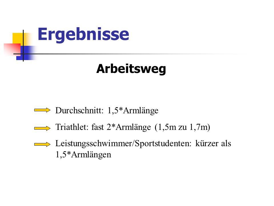 Ergebnisse Arbeitsweg Durchschnitt: 1,5*Armlänge Triathlet: fast 2*Armlänge (1,5m zu 1,7m) Leistungsschwimmer/Sportstudenten: kürzer als 1,5*Armlängen
