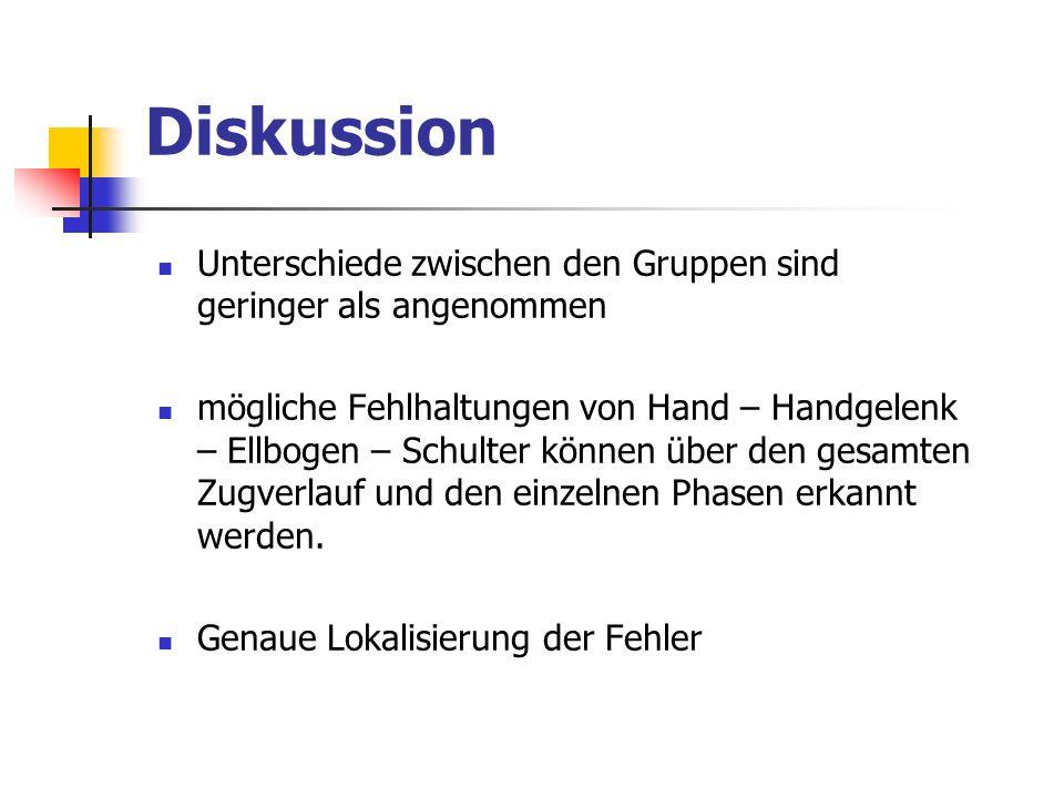 Diskussion Unterschiede zwischen den Gruppen sind geringer als angenommen mögliche Fehlhaltungen von Hand – Handgelenk – Ellbogen – Schulter können üb