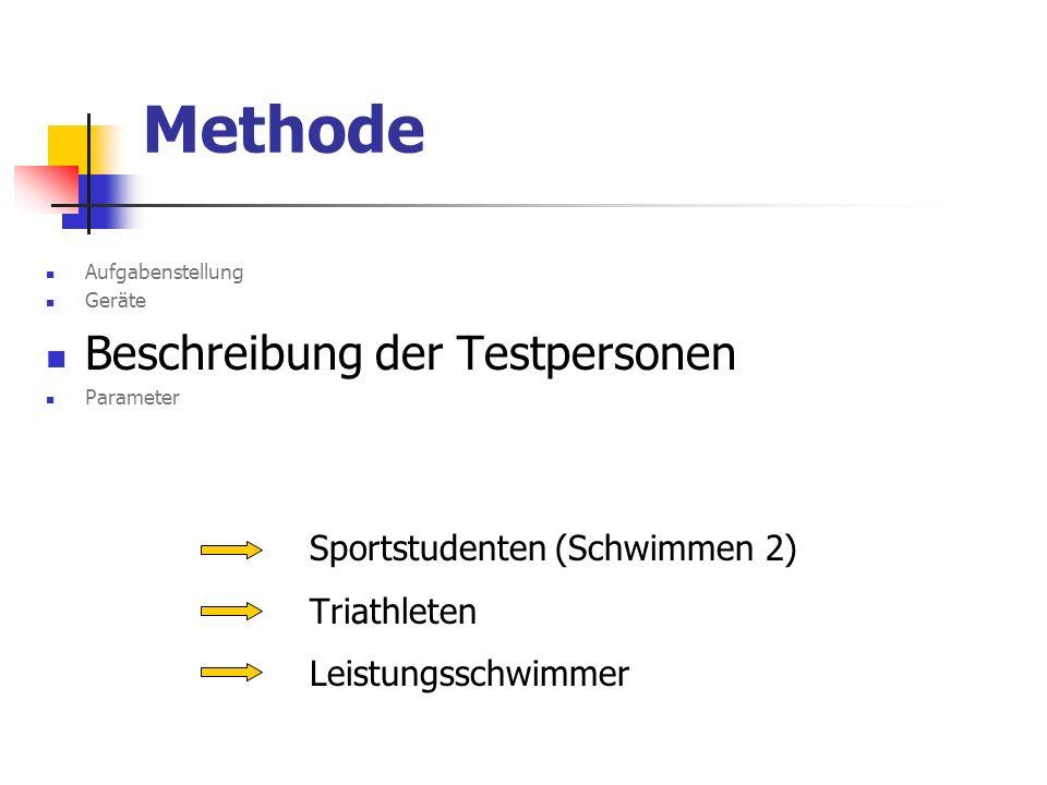Methode Aufgabenstellung Geräte Beschreibung der Testpersonen Parameter Sportstudenten (Schwimmen 2) Triathleten Leistungsschwimmer