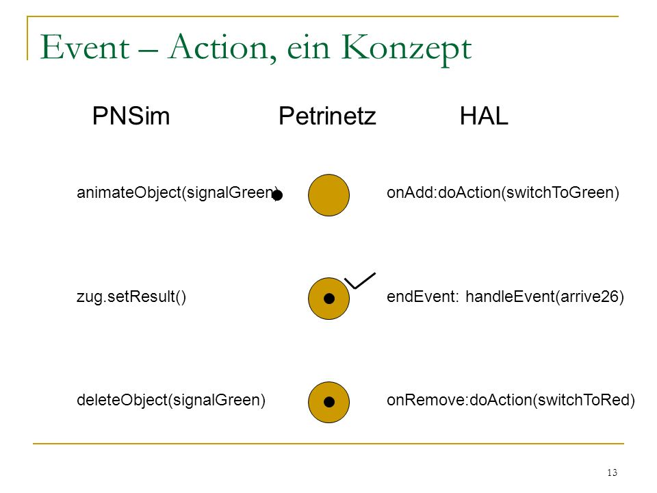 13 Event – Action, ein Konzept animateObject(signalGreen) PNSimHAL onAdd:doAction(switchToGreen) endEvent: handleEvent(arrive26) deleteObject(signalGreen) zug.setResult() onRemove:doAction(switchToRed) Petrinetz