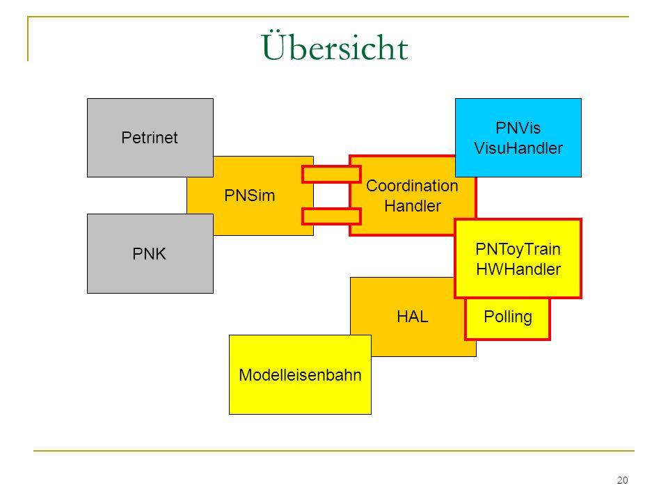 20 HAL Polling Übersicht PNSim Modelleisenbahn Coordination Handler PNToyTrain HWHandler Petrinet PNK PNVis VisuHandler