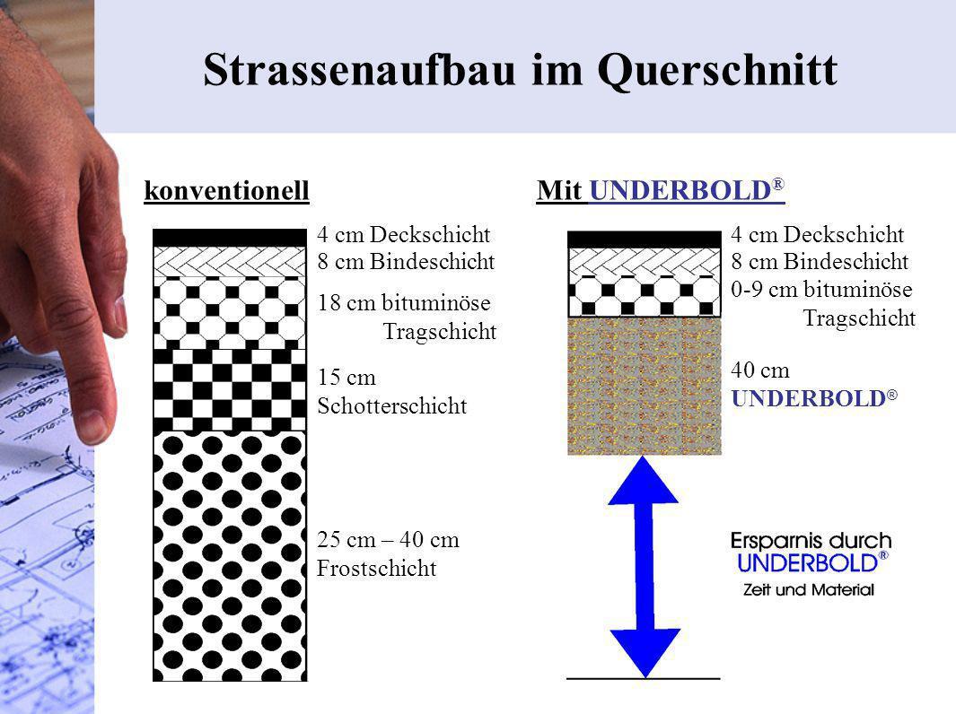 Strassenaufbau im Querschnitt 25 cm – 40 cm Frostschicht 8 cm Bindeschicht 18 cm bituminöse Tragschicht 15 cm Schotterschicht konventionell 4 cm Decks