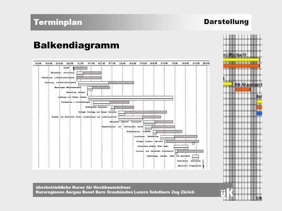 Terminplan überbetriebliche Kurse für Hochbauzeichner Kursregionen Aargau Basel Bern Graubünden Luzern Solothurn Zug Zürich Darstellung Balkendiagramm