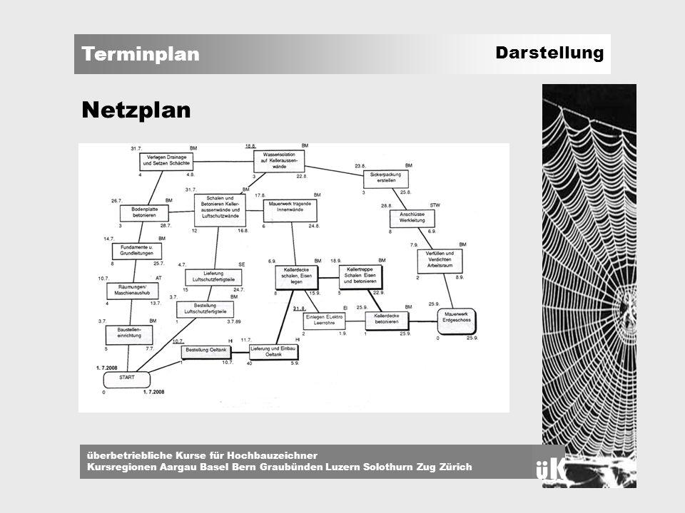 Terminplan überbetriebliche Kurse für Hochbauzeichner Kursregionen Aargau Basel Bern Graubünden Luzern Solothurn Zug Zürich Netzplan Darstellung