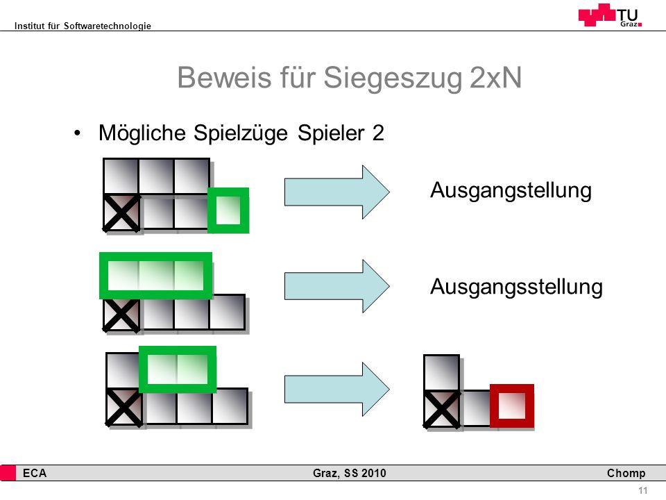 Institut für Softwaretechnologie 11 ECA Graz, SS 2010 Chomp Beweis für Siegeszug 2xN Mögliche Spielzüge Spieler 2 Ausgangstellung Ausgangsstellung