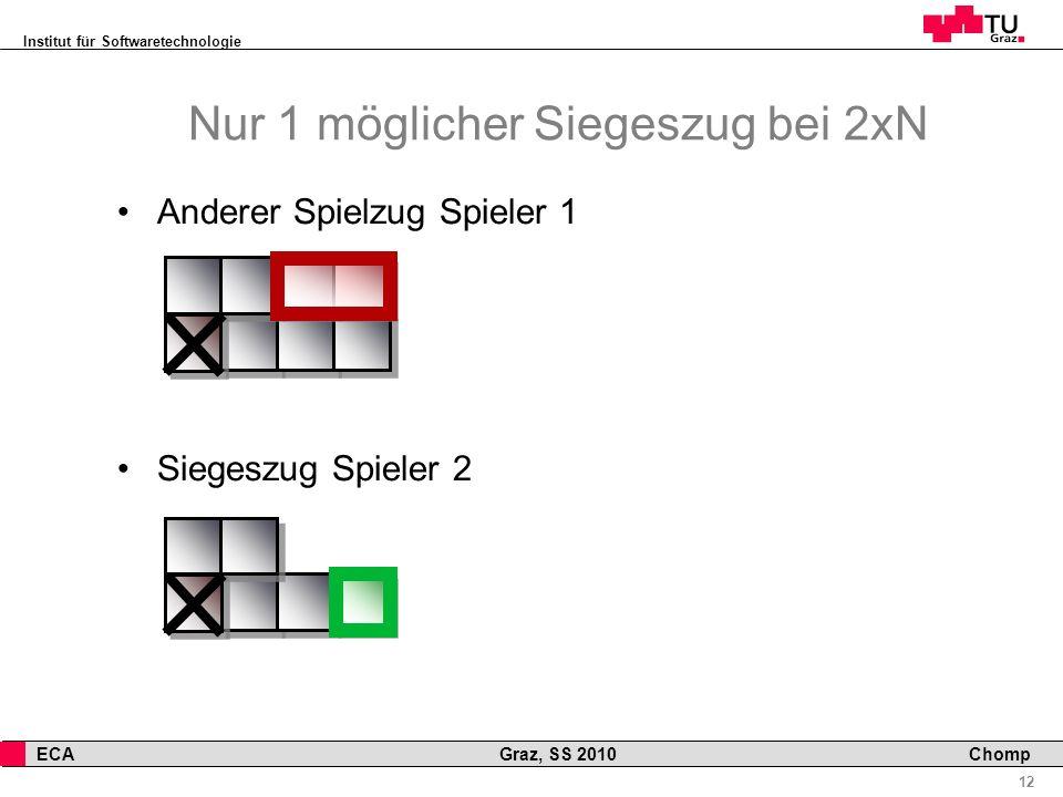Institut für Softwaretechnologie 12 ECA Graz, SS 2010 Chomp Nur 1 möglicher Siegeszug bei 2xN Anderer Spielzug Spieler 1 Siegeszug Spieler 2