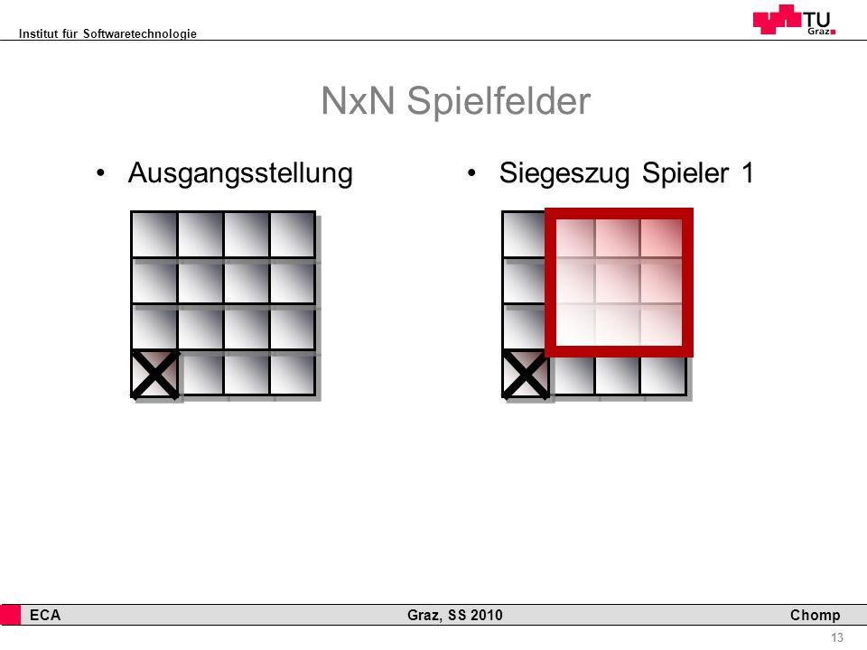 Institut für Softwaretechnologie 13 ECA Graz, SS 2010 Chomp Siegeszug Spieler 1 NxN Spielfelder Ausgangsstellung