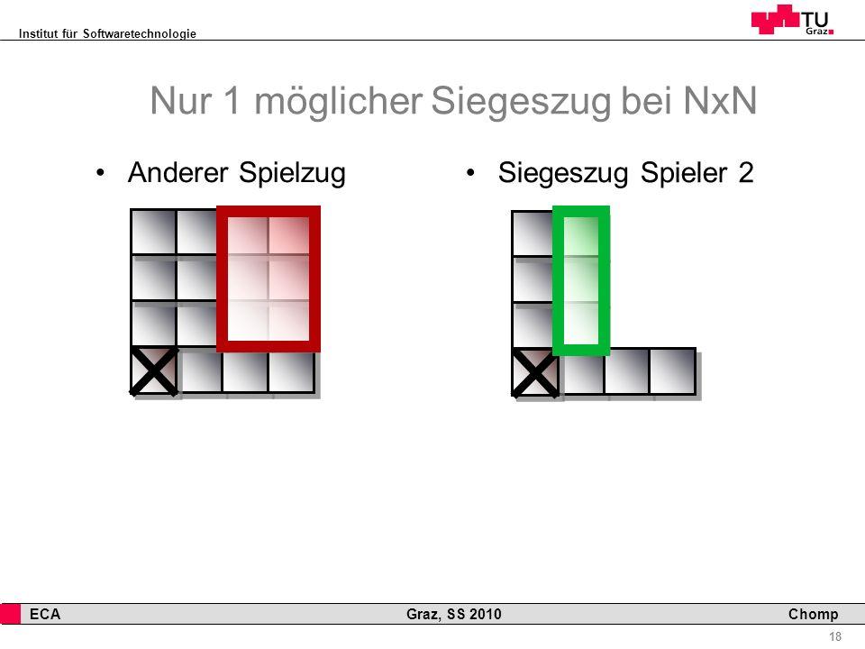 Institut für Softwaretechnologie 18 ECA Graz, SS 2010 Chomp Nur 1 möglicher Siegeszug bei NxN Anderer Spielzug Siegeszug Spieler 2