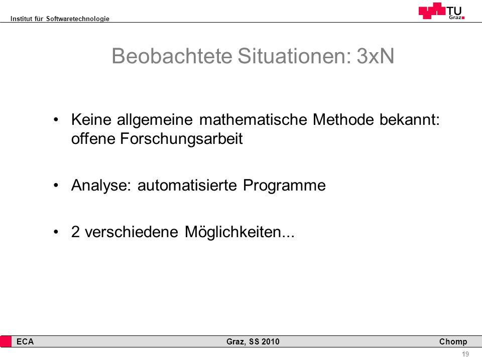 Institut für Softwaretechnologie 19 ECA Graz, SS 2010 Chomp Beobachtete Situationen: 3xN Keine allgemeine mathematische Methode bekannt: offene Forschungsarbeit Analyse: automatisierte Programme 2 verschiedene Möglichkeiten...