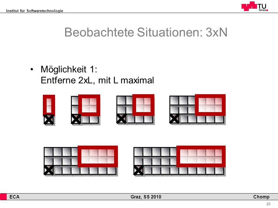 Institut für Softwaretechnologie 20 ECA Graz, SS 2010 Chomp Beobachtete Situationen: 3xN Möglichkeit 1: Entferne 2xL, mit L maximal