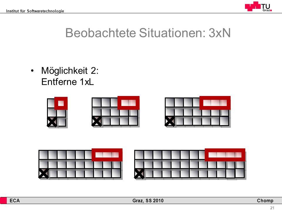 Institut für Softwaretechnologie 21 ECA Graz, SS 2010 Chomp Beobachtete Situationen: 3xN Möglichkeit 2: Entferne 1xL