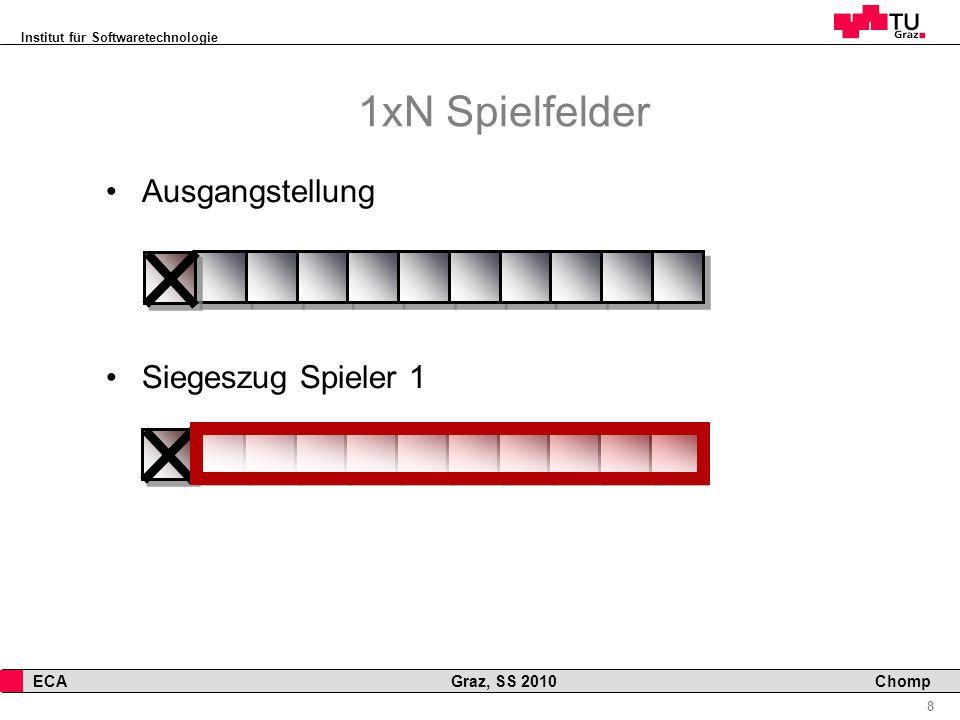 Institut für Softwaretechnologie 8 ECA Graz, SS 2010 Chomp Ausgangstellung Siegeszug Spieler 1 1xN Spielfelder