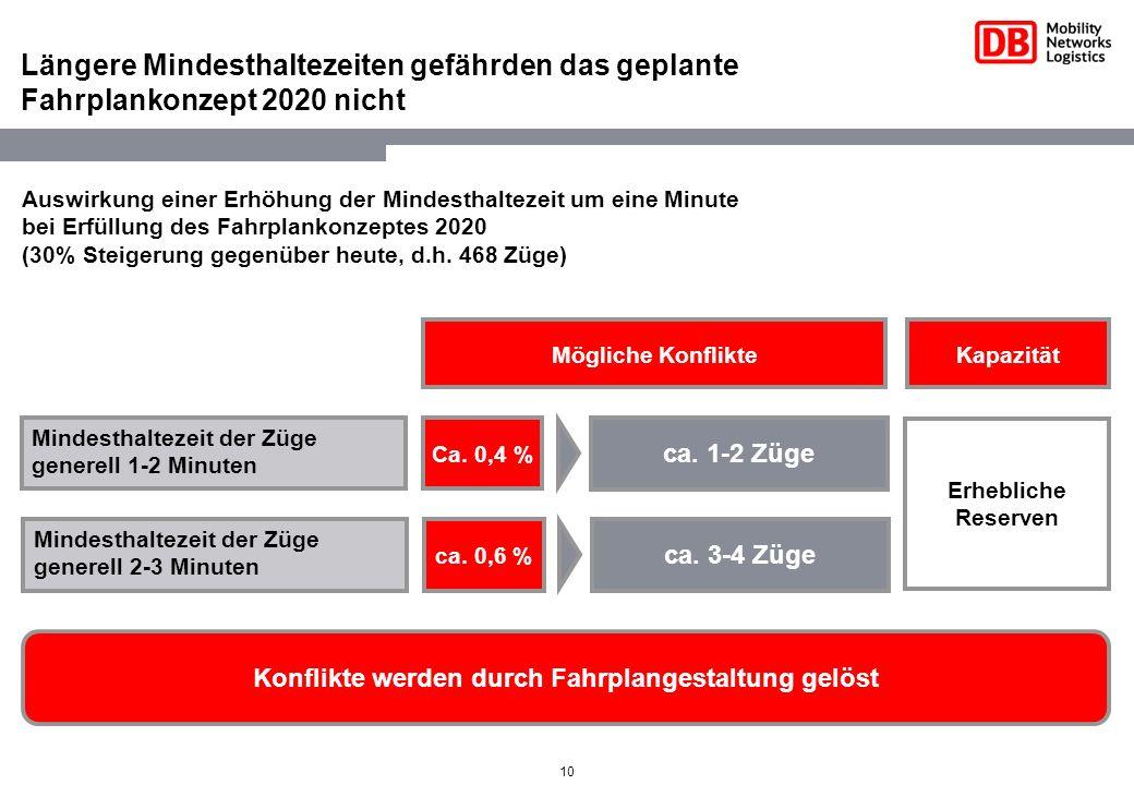10 Auswirkung einer Erhöhung der Mindesthaltezeit um eine Minute bei Erfüllung des Fahrplankonzeptes 2020 (30% Steigerung gegenüber heute, d.h. 468 Zü