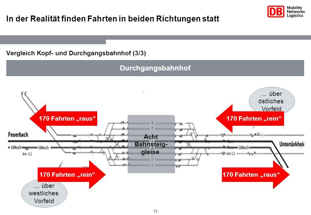 13 In der Realität finden Fahrten in beiden Richtungen statt Vergleich Kopf- und Durchgangsbahnhof (3/3) Durchgangsbahnhof Acht Bahnsteig- gleise … üb