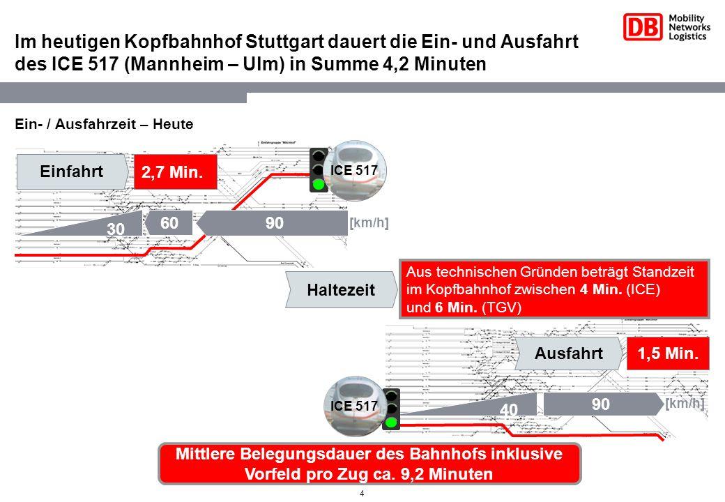 4 Im heutigen Kopfbahnhof Stuttgart dauert die Ein- und Ausfahrt des ICE 517 (Mannheim – Ulm) in Summe 4,2 Minuten Ein- / Ausfahrzeit – Heute [km/h] M