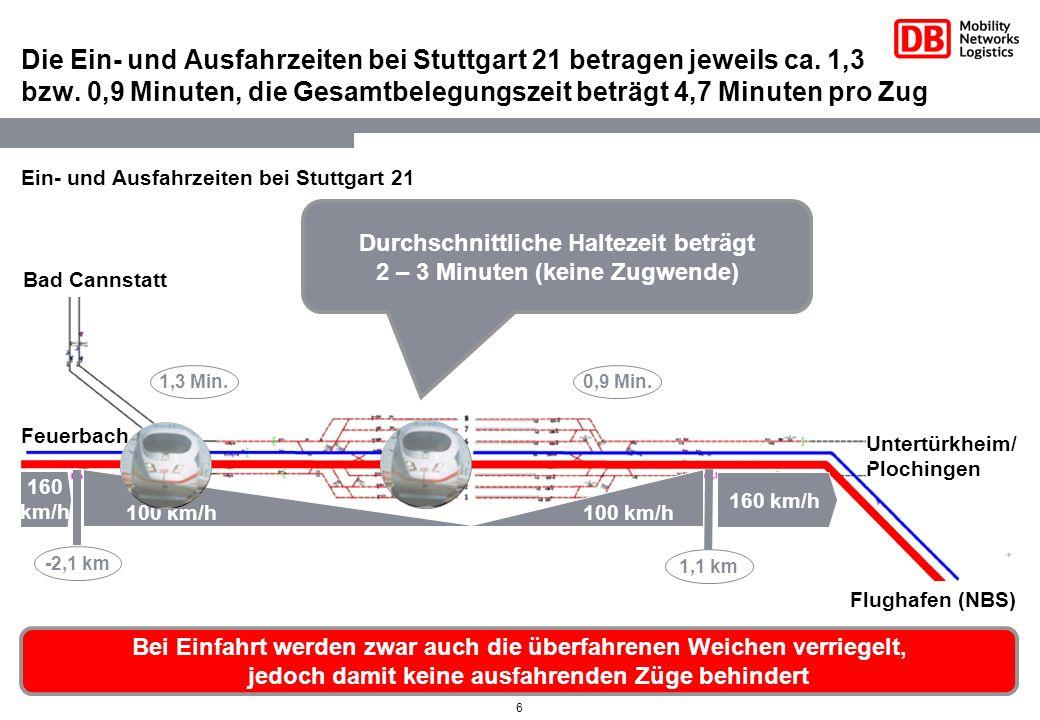 6 Die Ein- und Ausfahrzeiten bei Stuttgart 21 betragen jeweils ca. 1,3 bzw. 0,9 Minuten, die Gesamtbelegungszeit beträgt 4,7 Minuten pro Zug Ein- und