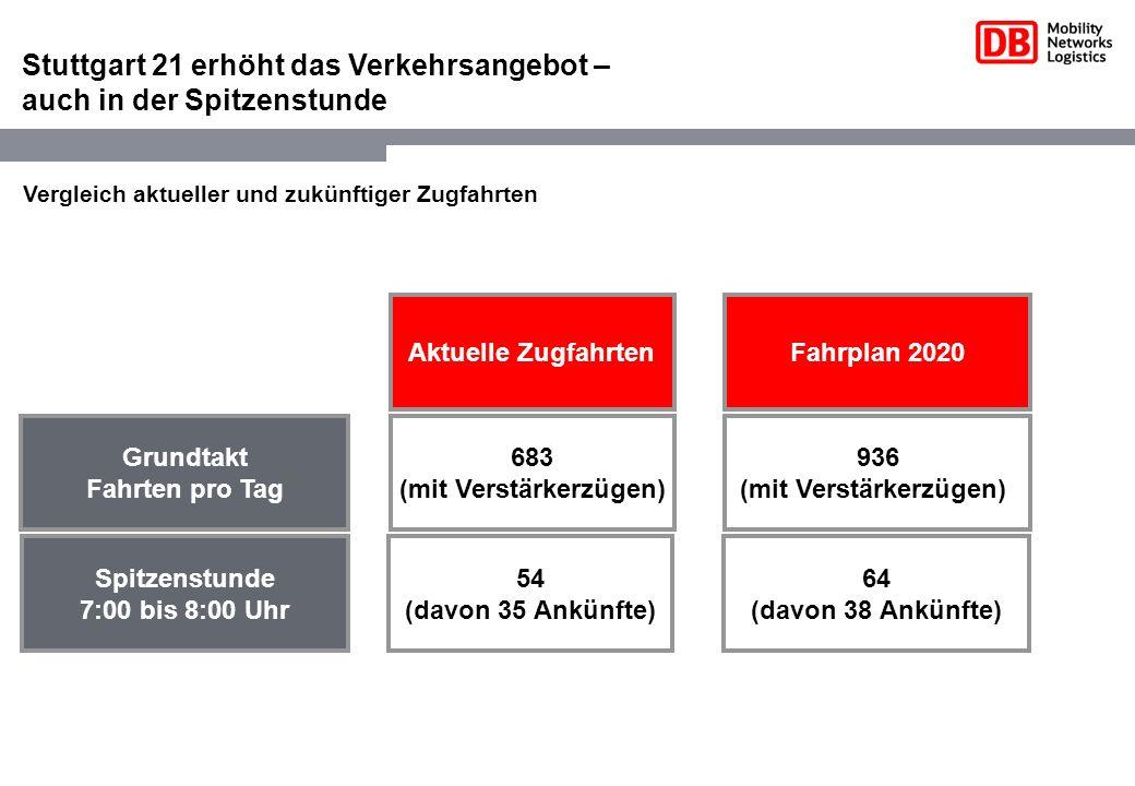Stuttgart 21 erhöht das Verkehrsangebot – auch in der Spitzenstunde Vergleich aktueller und zukünftiger Zugfahrten Aktuelle Zugfahrten 683 (mit Verstä