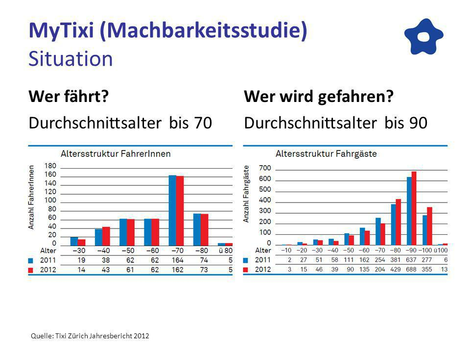 MyTixi (Machbarkeitsstudie) Situation Wer fährt? Durchschnittsalter bis 70 Wer wird gefahren? Durchschnittsalter bis 90 Quelle: Tixi Zürich Jahresberi