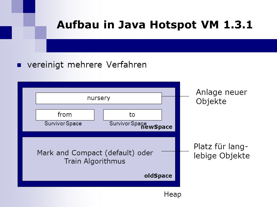 Aufbau in Java Hotspot VM 1.3.1 vereinigt mehrere Verfahren newSpace oldSpace nursery fromto Survivor Space Heap Anlage neuer Objekte Platz für lang- lebige Objekte Mark and Compact (default) oder Train Algorithmus