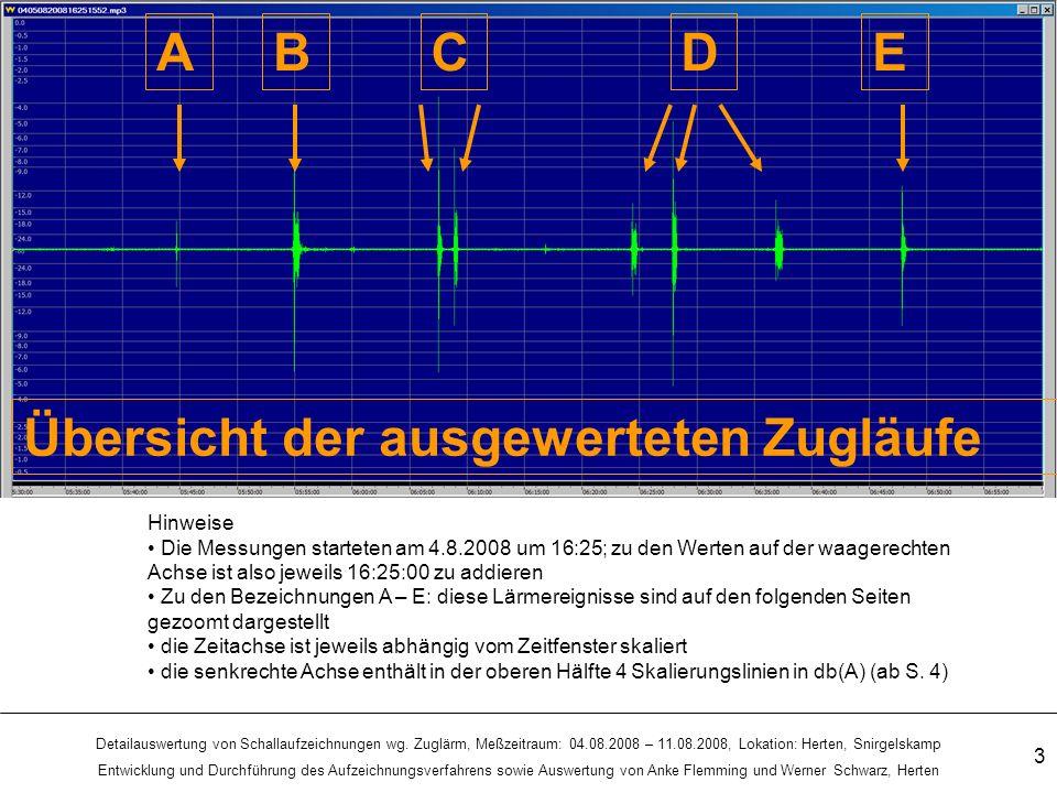 Detailauswertung von Schallaufzeichnungen wg.