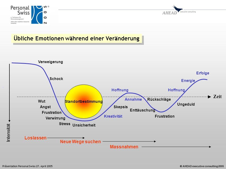 AHEAD executive consulting 2005 Präsentation Personal Swiss 27. April 2005 Übliche Emotionen während einer Veränderung Zeit Intensität Verweigerung Wu