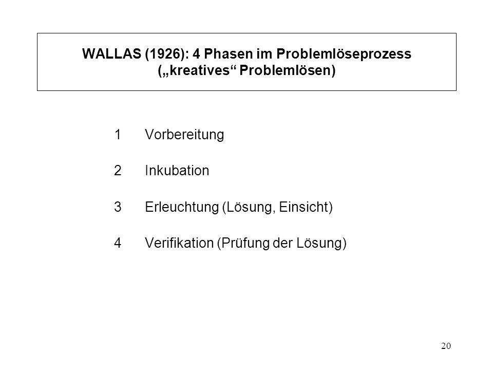 20 WALLAS (1926): 4 Phasen im Problemlöseprozess (kreatives Problemlösen) 1 Vorbereitung 2 Inkubation 3 Erleuchtung (Lösung, Einsicht) 4 Verifikation
