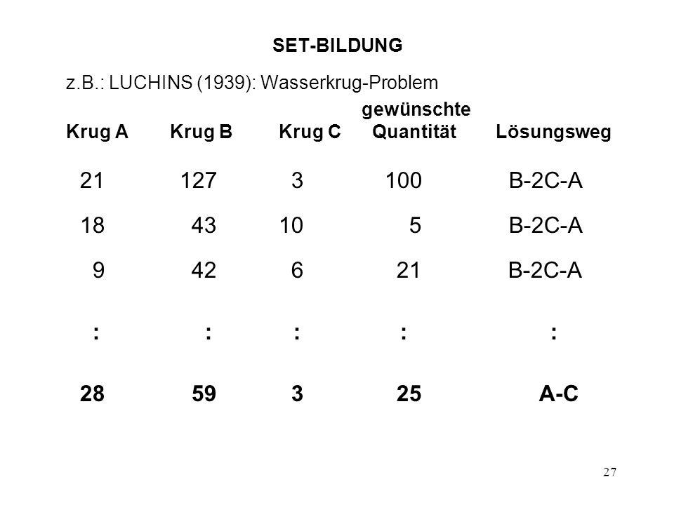 27 SET-BILDUNG z.B.: LUCHINS (1939): Wasserkrug-Problem gewünschte Krug A Krug B Krug C Quantität Lösungsweg 21 127 3 100 B-2C-A 18 43 10 5 B-2C-A 9 4