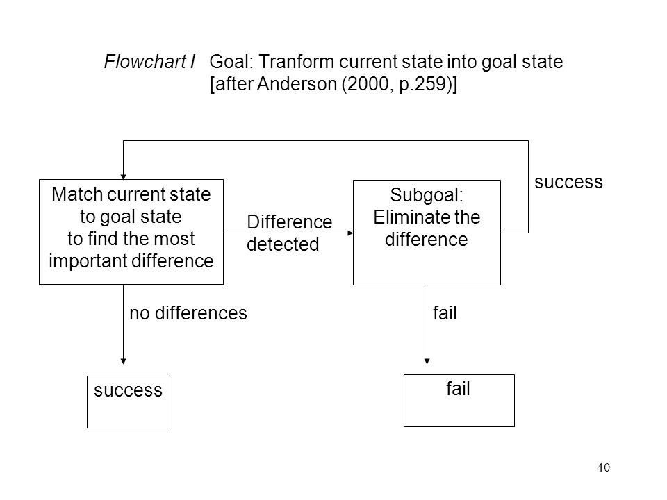 40 Flowchart I Goal: Tranform current state into goal state [after Anderson (2000, p.259)] success Match current state to goal state to find the most important difference Subgoal: Eliminate the difference Difference detected no differences success fail