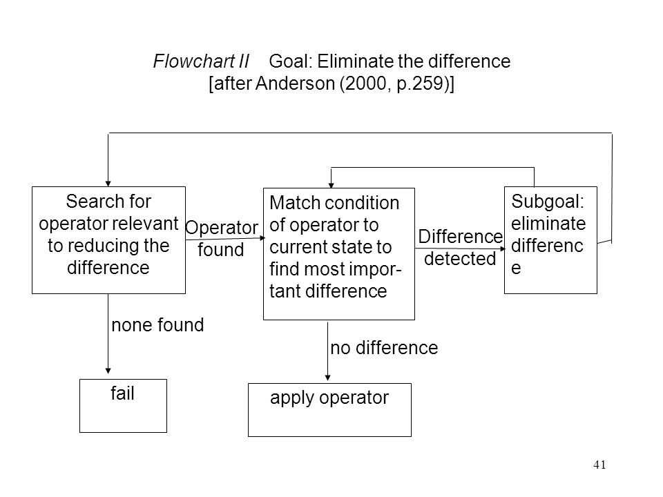 41 Flowchart II Goal: Eliminate the difference [after Anderson (2000, p.259)] Search for operator relevant to reducing the difference Subgoal: eliminate differenc e Operator found none found fail no difference apply operator Match condition of operator to current state to find most impor- tant difference Difference detected