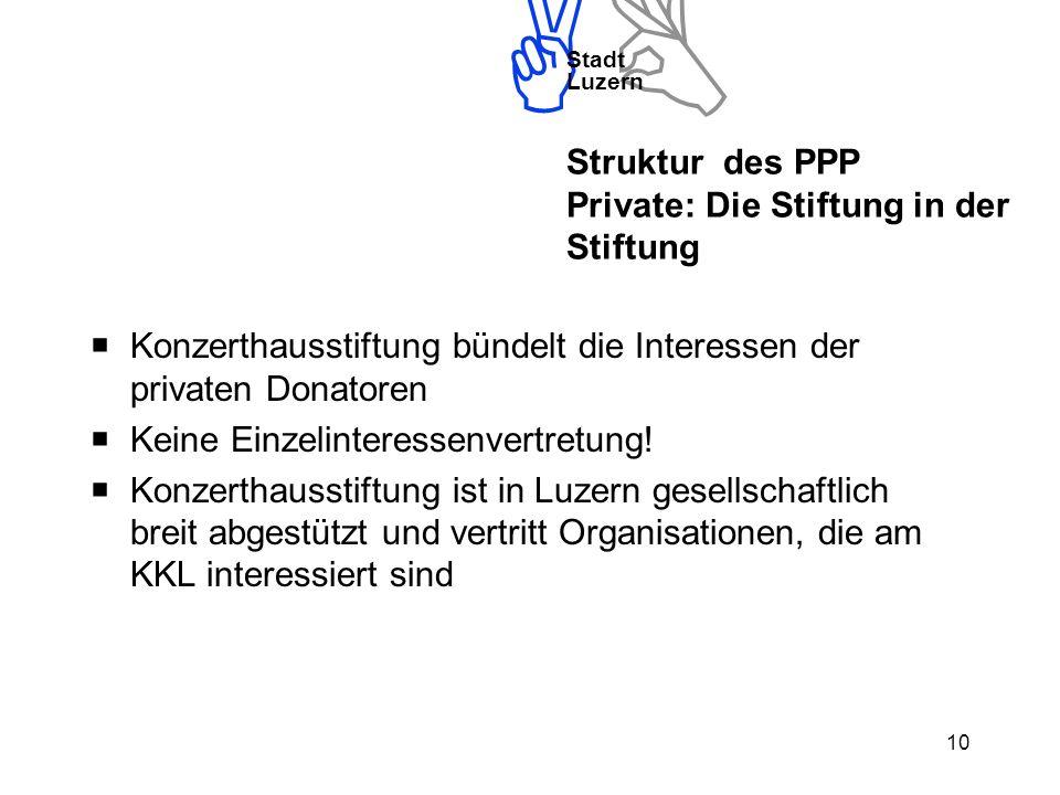 Stadt Luzern 10 Struktur des PPP Private: Die Stiftung in der Stiftung Konzerthausstiftung bündelt die Interessen der privaten Donatoren Keine Einzelinteressenvertretung.