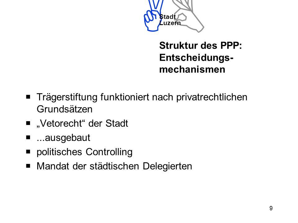 Stadt Luzern 9 Struktur des PPP: Entscheidungs- mechanismen Trägerstiftung funktioniert nach privatrechtlichen Grundsätzen Vetorecht der Stadt...ausgebaut politisches Controlling Mandat der städtischen Delegierten