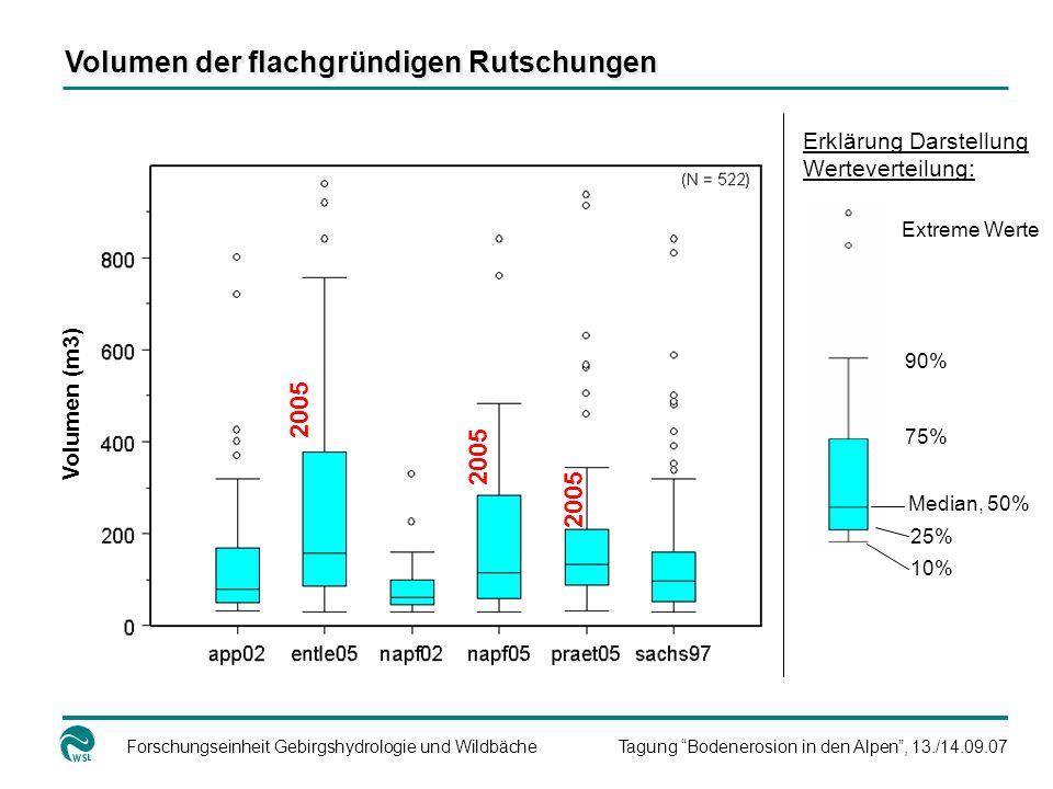 Forschungseinheit Gebirgshydrologie und WildbächeTagung Bodenerosion in den Alpen, 13./14.09.07 Volumen der flachgründigen Rutschungen 2005 Volumen (m3) Median, 50% 25% 10% 75% 90% Extreme Werte Erklärung Darstellung Werteverteilung: