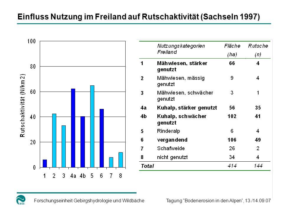 Forschungseinheit Gebirgshydrologie und WildbächeTagung Bodenerosion in den Alpen, 13./14.09.07 Einfluss Nutzung im Freiland auf Rutschaktivität (Sachseln 1997)