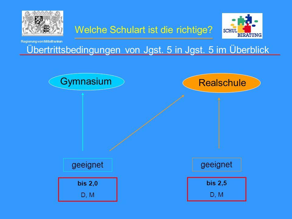 Welche Schulart ist die richtige? Regierung von Mittelfranken Gymnasium Realschule bis 2,0 D, M geeignet bis 2,5 D, M geeignet Übertrittsbedingungen v